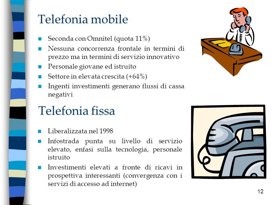 12 Telefonia mobile Seconda con Omnitel (quota 11%) Nessuna concorrenza frontale in termini di prezzo ma in termini di servizio innovativo Personale g