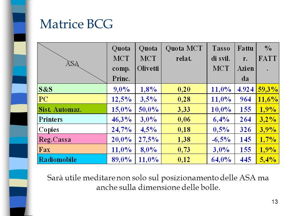 13 Matrice BCG Sarà utile meditare non solo sul posizionamento delle ASA ma anche sulla dimensione delle bolle.