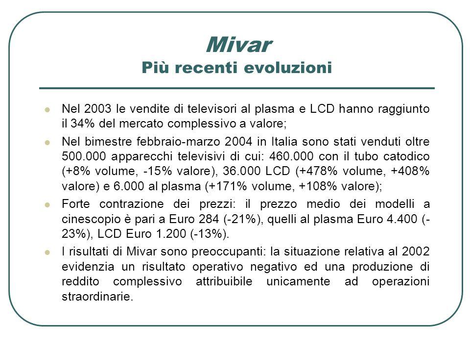 Nel 2003 le vendite di televisori al plasma e LCD hanno raggiunto il 34% del mercato complessivo a valore; Nel bimestre febbraio-marzo 2004 in Italia