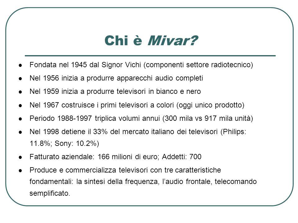 Chi è Mivar? Fondata nel 1945 dal Signor Vichi (componenti settore radiotecnico) Nel 1956 inizia a produrre apparecchi audio completi Nel 1959 inizia