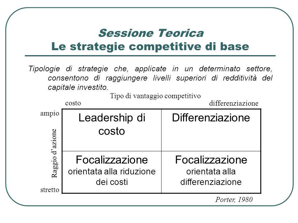 Sessione Teorica Le strategie competitive di base Tipologie di strategie che, applicate in un determinato settore, consentono di raggiungere livelli s