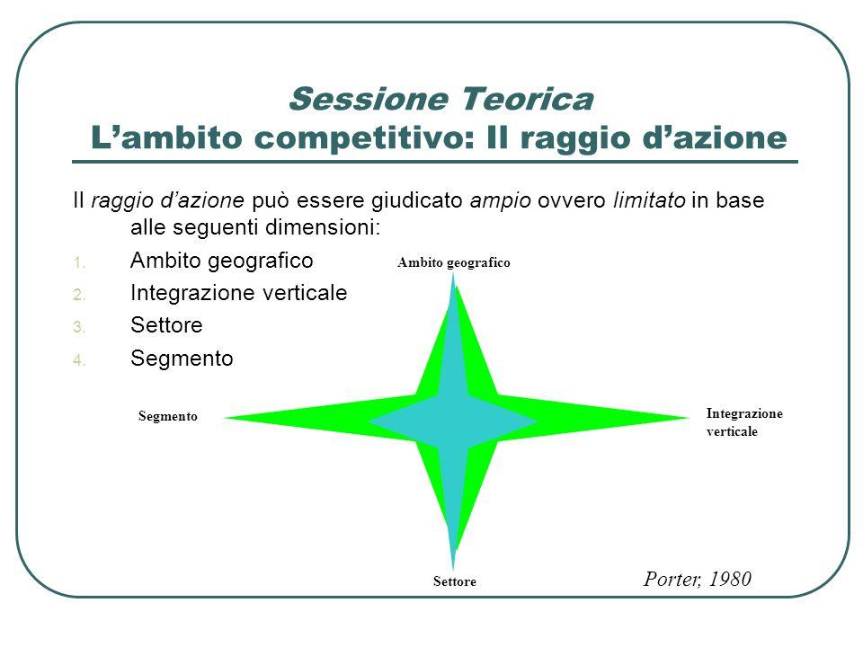Sessione Teorica Lambito competitivo: Il raggio dazione Il raggio dazione può essere giudicato ampio ovvero limitato in base alle seguenti dimensioni: