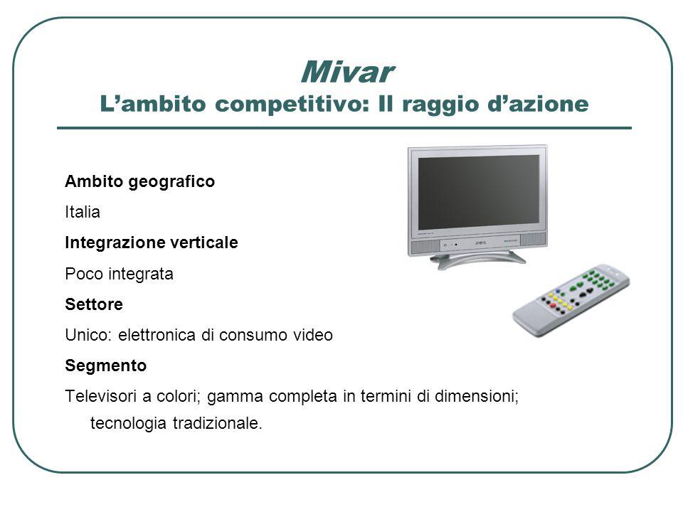 Mivar Lambito competitivo: Il raggio dazione Ambito geografico Italia Integrazione verticale Poco integrata Settore Unico: elettronica di consumo vide