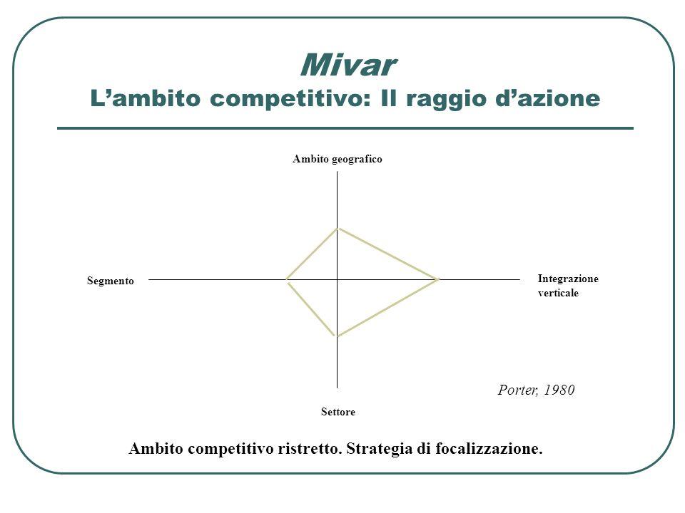 Porter, 1980 Ambito geografico Settore Integrazione verticale Segmento Ambito competitivo ristretto. Strategia di focalizzazione. Mivar Lambito compet