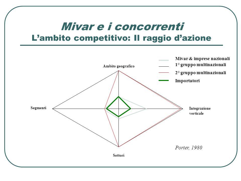 Mivar e i concorrenti Lambito competitivo: Il raggio dazione Porter, 1980 Ambito geografico Settori Integrazione verticale Segmenti Mivar & imprese na