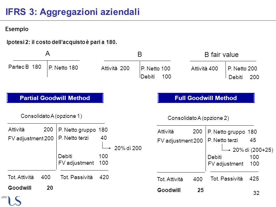 32 Esempio IFRS 3: Aggregazioni aziendali Ipotesi 2: il costo dellacquisto è pari a 180. A Partec B 180 P. Netto 180 Consolidato A (opzione 1) Attivit