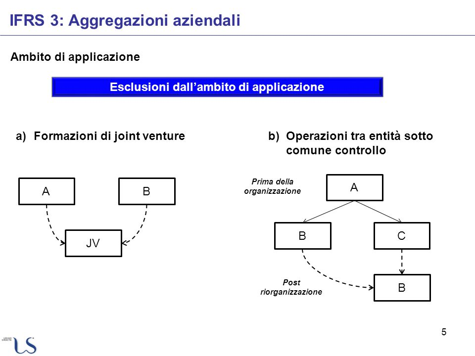 5 Ambito di applicazione IFRS 3: Aggregazioni aziendali Esclusioni dallambito di applicazione a)Formazioni di joint ventureb)Operazioni tra entità sot