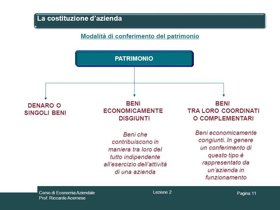 Pagina 11 La costituzione dazienda PATRIMONIO DENARO O SINGOLI BENI BENI ECONOMICAMENTE DISGIUNTI Modalità di conferimento del patrimonio Beni che con