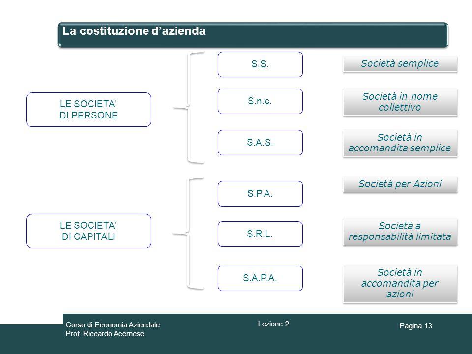 Pagina 13 La costituzione dazienda LE SOCIETA DI PERSONE S.S. Società semplice Società in nome collettivo Società in accomandita semplice S.n.c. S.A.S