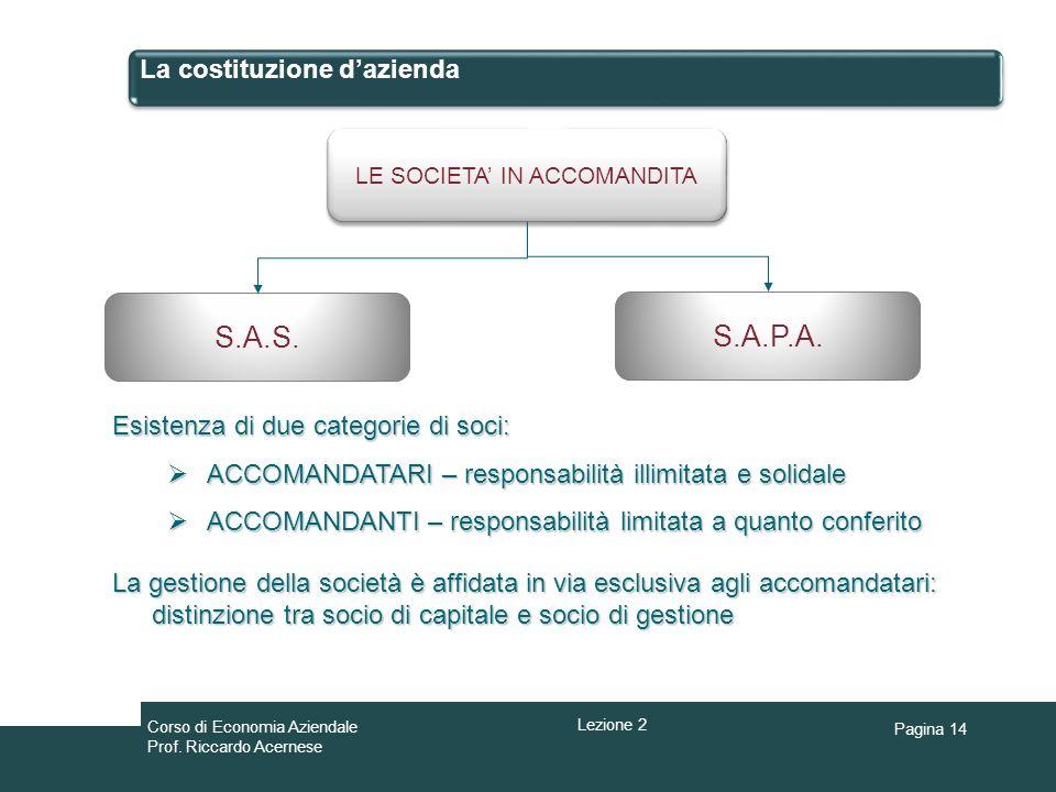 Pagina 14 La costituzione dazienda LE SOCIETA IN ACCOMANDITA S.A.S. S.A.P.A. Esistenza di due categorie di soci: ACCOMANDATARI – responsabilità illimi