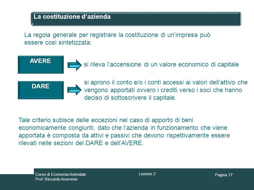 Pagina 17 La costituzione dazienda La regola generale per registrare la costituzione di unimpresa può essere così sintetizzata: si rileva laccensione