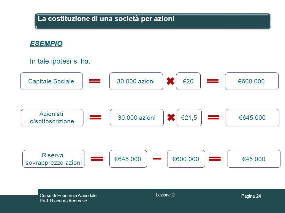 Pagina 24 La costituzione di una società per azioni ESEMPIO In tale ipotesi si ha: Capitale Sociale30.000 azioni20600.000 Azionisti c/sottoscrizione 3