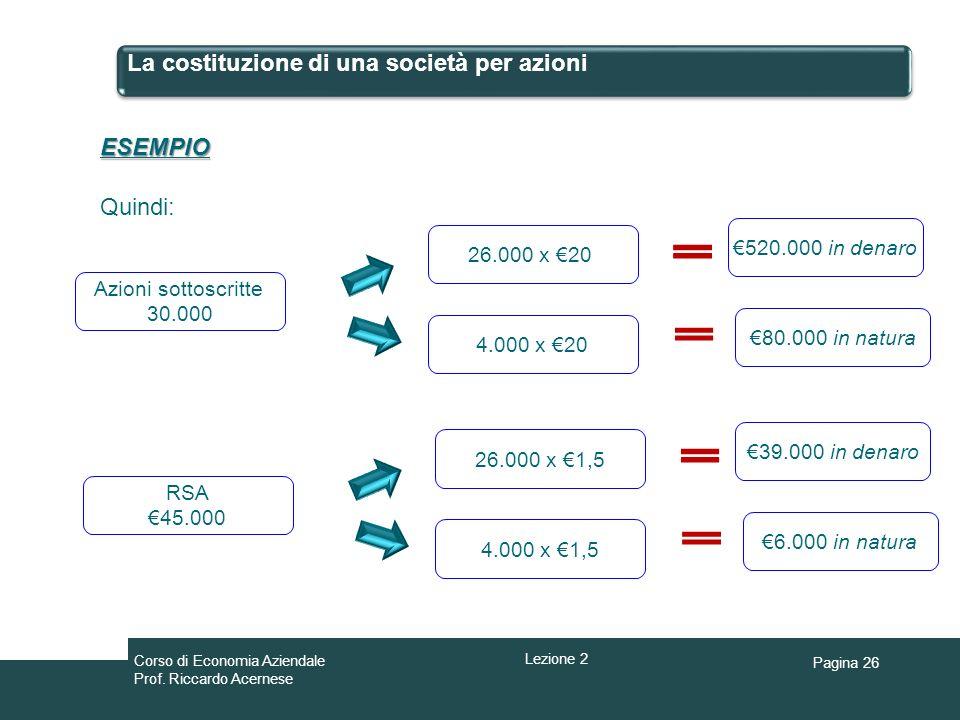 Pagina 26 La costituzione di una società per azioni ESEMPIO Quindi: Azioni sottoscritte 30.000 26.000 x 20 4.000 x 20 520.000 in denaro 80.000 in natu