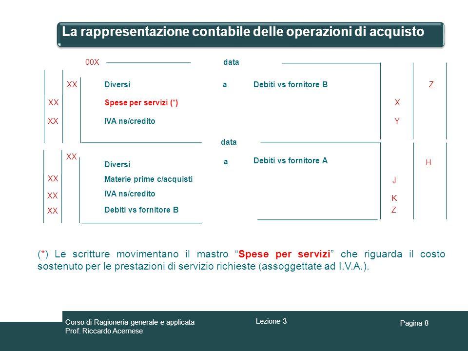 Pagina 8 La rappresentazione contabile delle operazioni di acquisto aDiversiZ data XX 00X Debiti vs fornitore B Materie prime c/acquisti XX X Y Spese