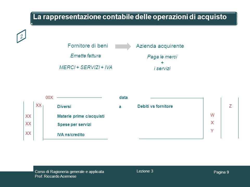 Pagina 9 La rappresentazione contabile delle operazioni di acquisto Fornitore di beni Azienda acquirente Emette fattura MERCI + SERVIZI + IVA Paga le