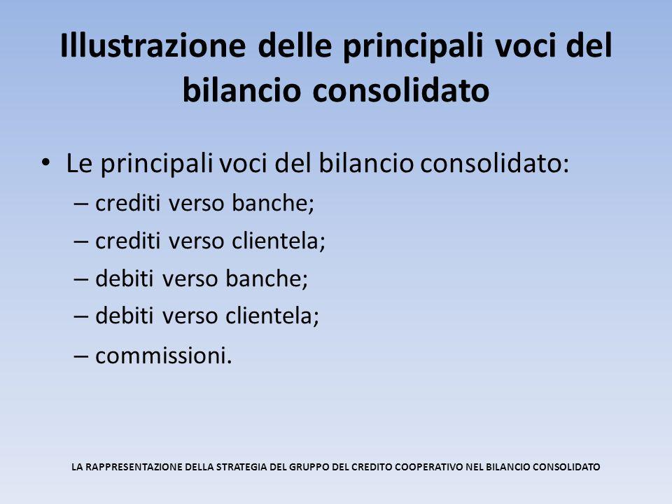 Le principali voci del bilancio consolidato: – crediti verso banche; – crediti verso clientela; – debiti verso banche; – debiti verso clientela; – commissioni.