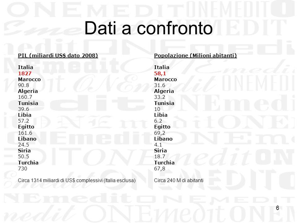 6 Dati a confronto PIL (miliardi US$ dato 2008) Italia 1827 Marocco 90.8 Algeria 160.7 Tunisia 39.6 Libia 57.2 Egitto 161.6 Libano 24.5 Siria 50.5 Tur