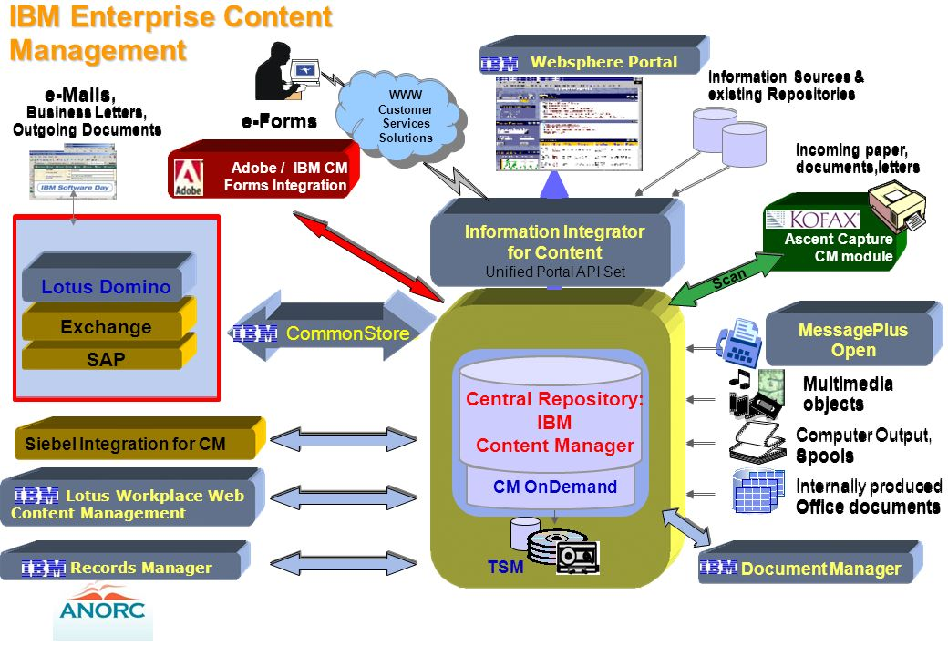 IBM Enterprise Content Management