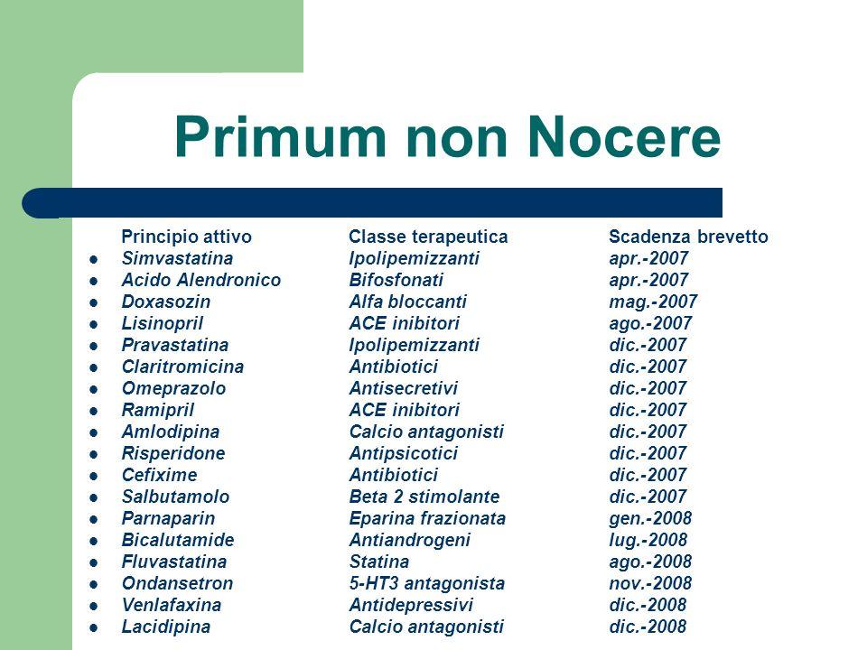 Primum non Nocere Principio attivo Classe terapeutica Scadenza brevetto Simvastatina Ipolipemizzanti apr.-2007 Acido Alendronico Bifosfonatiapr.-2007