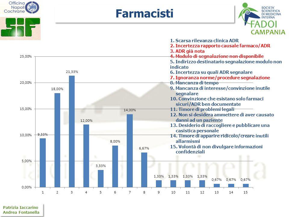 CAMPANIA Patrizia Iaccarino Andrea Fontanella Patrizia Iaccarino Andrea Fontanella 1. Scarsa rilevanza clinica ADR 2. Incertezza rapporto causale farm