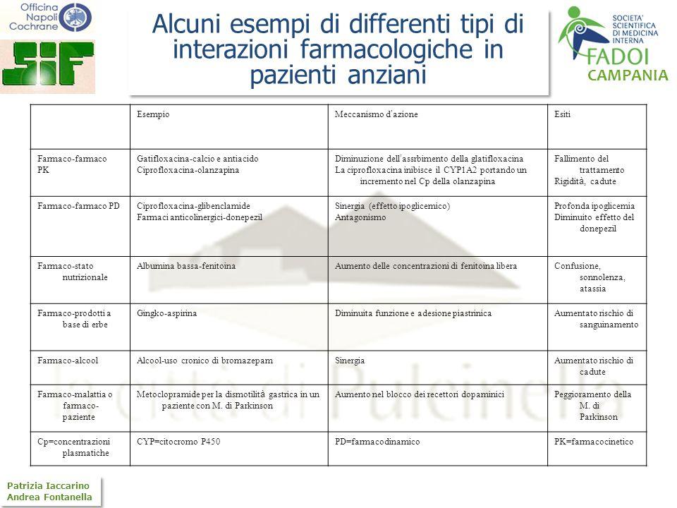 CAMPANIA Patrizia Iaccarino Andrea Fontanella Patrizia Iaccarino Andrea Fontanella Esempio Meccanismo d azione Esiti Farmaco-farmaco PK Gatifloxacina-