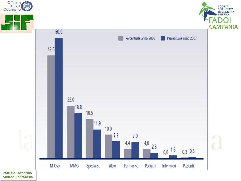 CAMPANIA Patrizia Iaccarino Andrea Fontanella Patrizia Iaccarino Andrea Fontanella LE INTERAZIONI FARMACOLOGICHE INTERAZIONI FARMACO - FARMACO INTERAZIONI FARMACO - MALATTIA INTERAZIONI FARMACO - CIBO INTERAZIONI FARMACO - PRODOTTI A BASE DI ERBE INTERAZIONI FARMACO - ALCOL