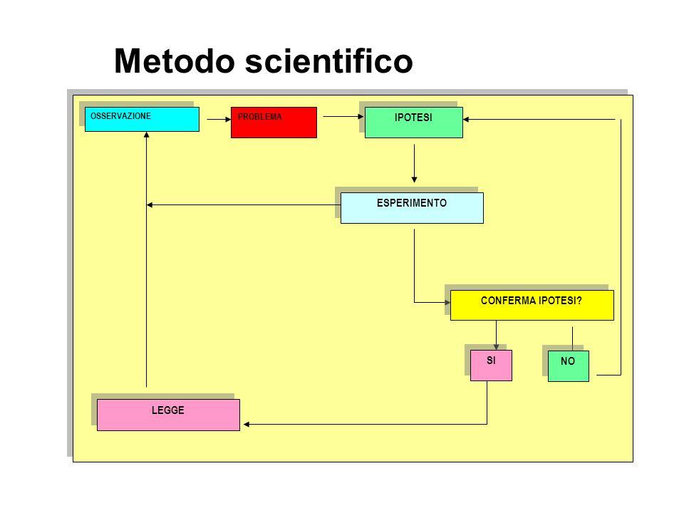 ESPERIMENTO CONFERMA IPOTESI? LEGGE SI OSSERVAZIONE NO IPOTESI PROBLEMA Metodo scientifico