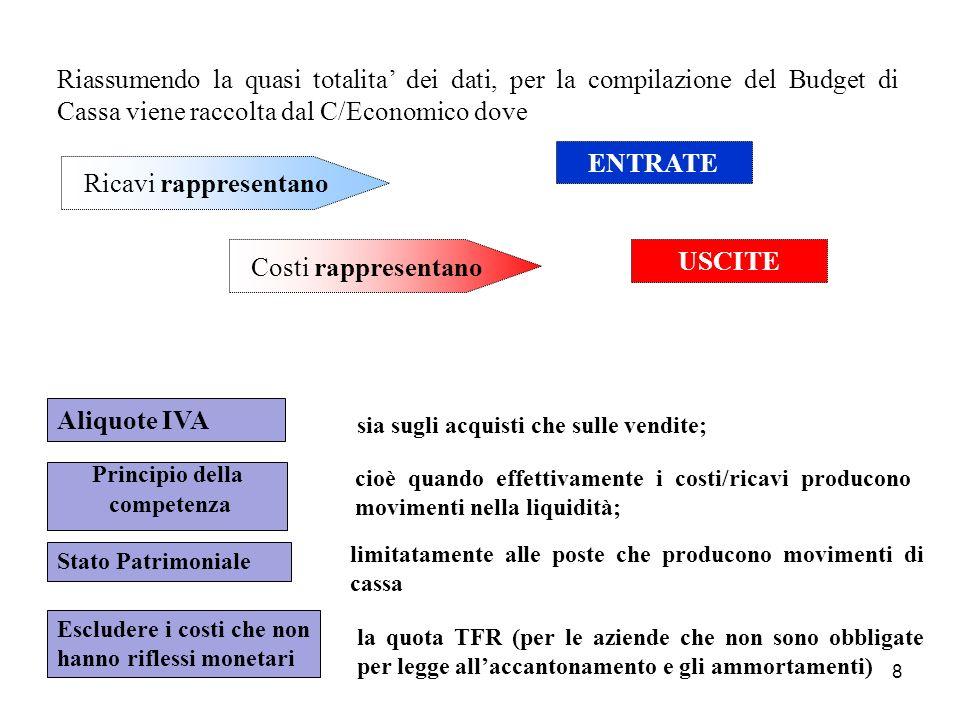 8 Riassumendo la quasi totalita dei dati, per la compilazione del Budget di Cassa viene raccolta dal C/Economico dove sia sugli acquisti che sulle ven
