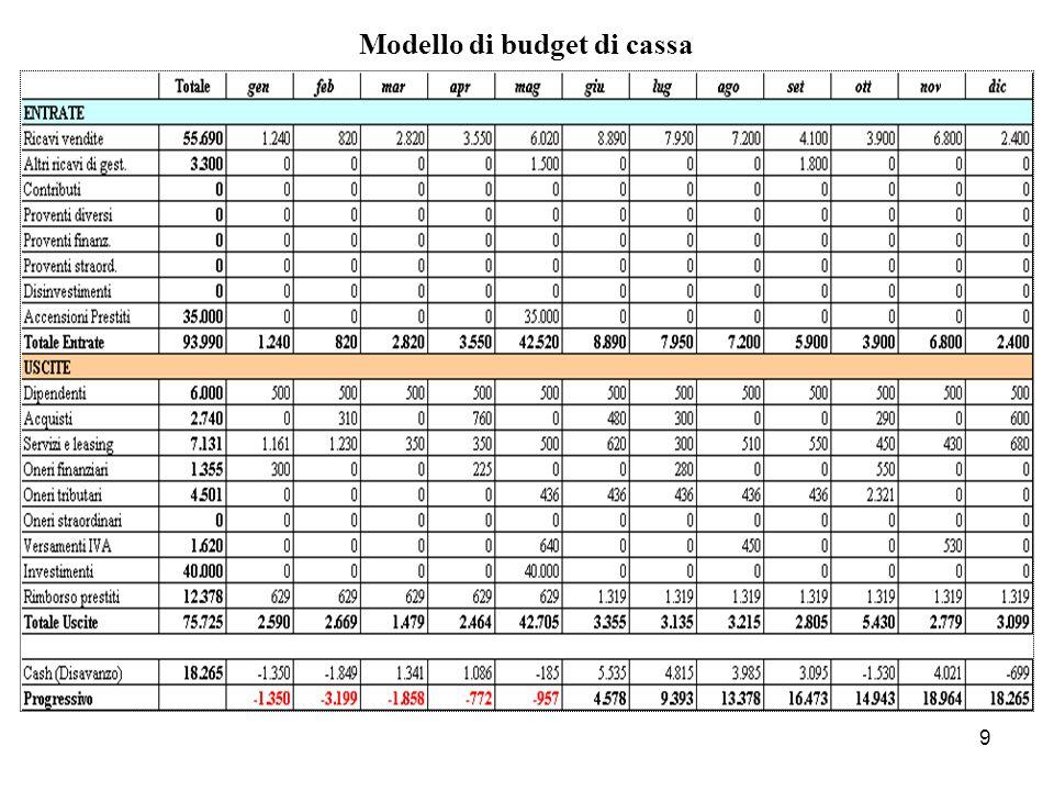 10 Dopo linserimento, per competenza, dei costi/ricavi ed il calcolo dei relativi oneri finanziari, si ottiene la seguente tabella