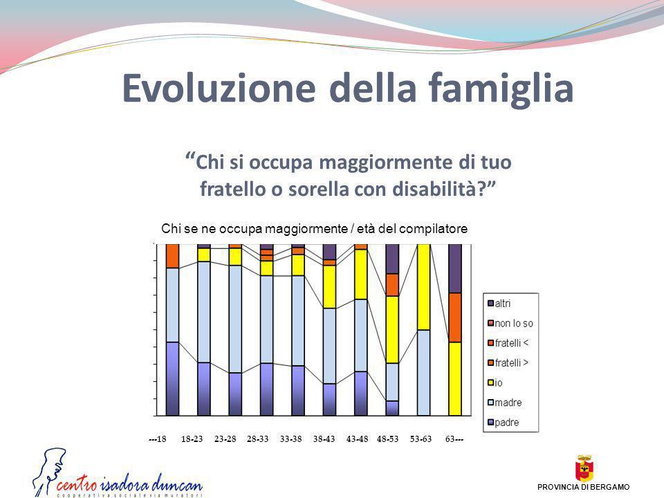 Evoluzione della famiglia Chi si occupa maggiormente di tuo fratello o sorella con disabilità? ---18 18-23 23-28 28-33 33-38 38-43 43-48 48-53 53-63 6