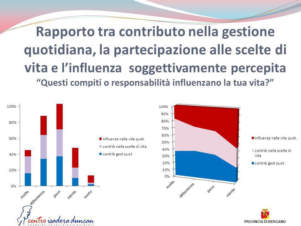 Rapporto tra contributo nella gestione quotidiana, la partecipazione alle scelte di vita e linfluenza soggettivamente percepita Questi compiti o respo