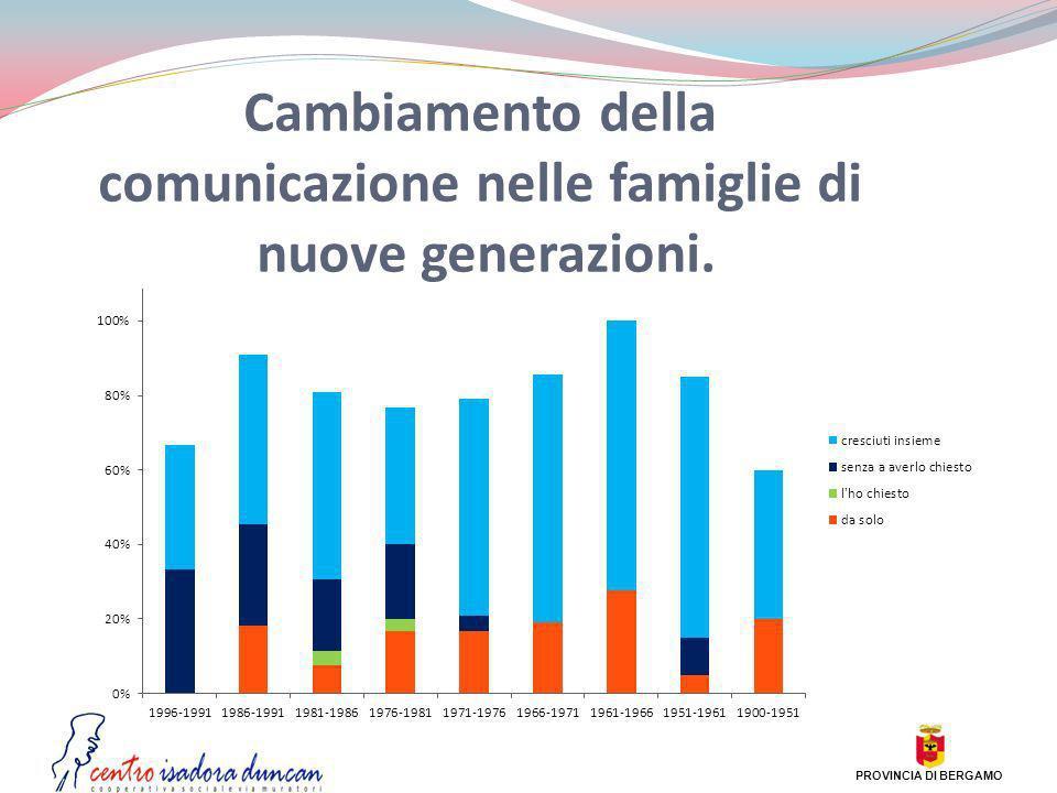 Cambiamento della comunicazione nelle famiglie di nuove generazioni. PROVINCIA DI BERGAMO