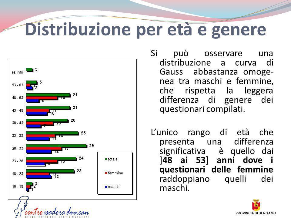 Distribuzione per età e genere Si può osservare una distribuzione a curva di Gauss abbastanza omoge- nea tra maschi e femmine, che rispetta la leggera