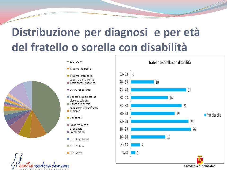 Distribuzione per diagnosi e per età del fratello o sorella con disabilità PROVINCIA DI BERGAMO