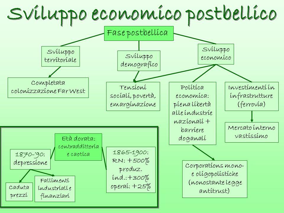 Sviluppo economico postbellico Sviluppo economico postbellico Fase postbellica Sviluppo territoriale Sviluppo demografico Sviluppo economico Completat