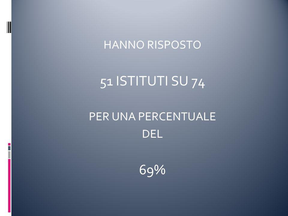 HANNO RISPOSTO 51 ISTITUTI SU 74 PER UNA PERCENTUALE DEL 69%