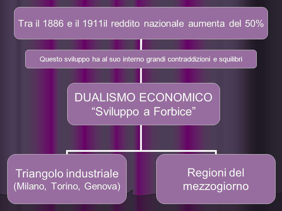 Tra il 1886 e il 1911il reddito nazionale aumenta del 50% Triangolo industriale (Milano, Torino, Genova) Regioni del mezzogiorno Questo sviluppo ha al