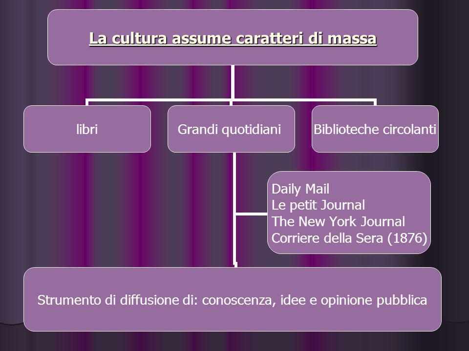 La cultura assume caratteri di massa libriGrandi quotidiani Strumento di diffusione di: conoscenza, idee e opinione pubblica Daily Mail Le petit Journ