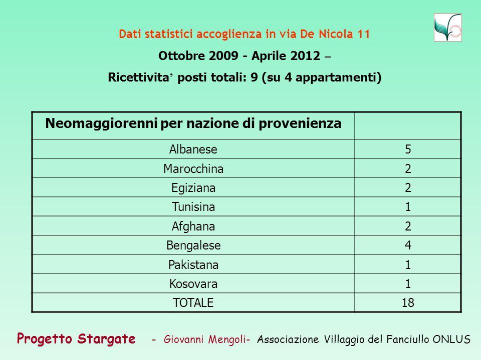 Progetto Stargate – Giovanni Mengoli- Associazione Villaggio del Fanciullo ONLUS Dati statistici accoglienza in via De Nicola 11 Ottobre 2009 - Aprile