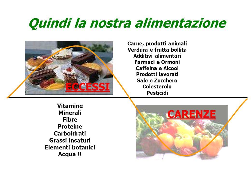 CARENZE Quindi la nostra alimentazione Carne, prodotti animali Verdura e frutta bollita Additivi alimentari Farmaci e Ormoni Caffeina e Alcool Prodott