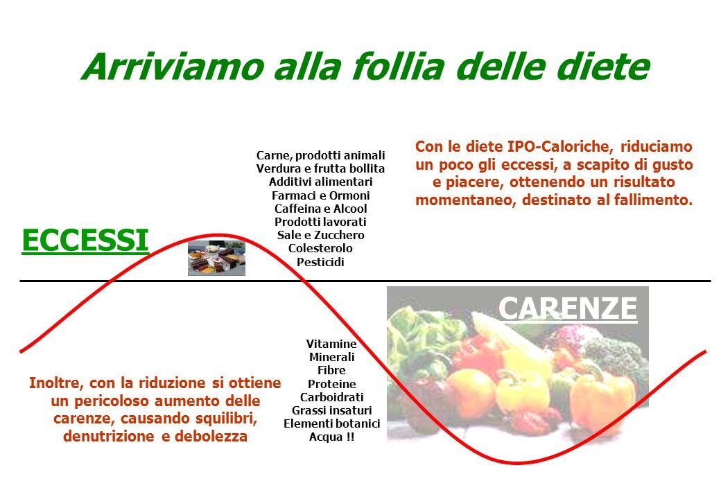 CARENZE Arriviamo alla follia delle diete Carne, prodotti animali Verdura e frutta bollita Additivi alimentari Farmaci e Ormoni Caffeina e Alcool Prod