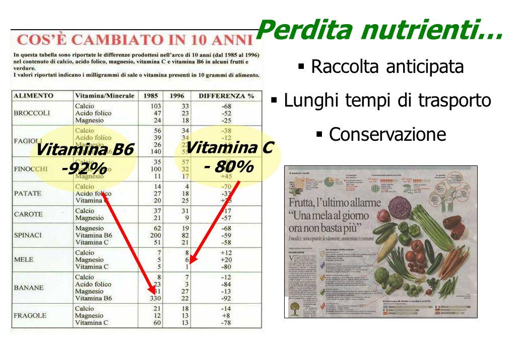 Raccolta anticipata Lunghi tempi di trasporto Conservazione Vitamina B6 -92% Perdita nutrienti… Vitamina C - 80%