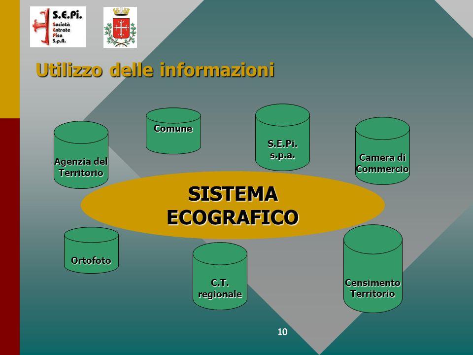10 Utilizzo delle informazioni SISTEMA ECOGRAFICO Agenzia del Territorio Ortofoto C.T.