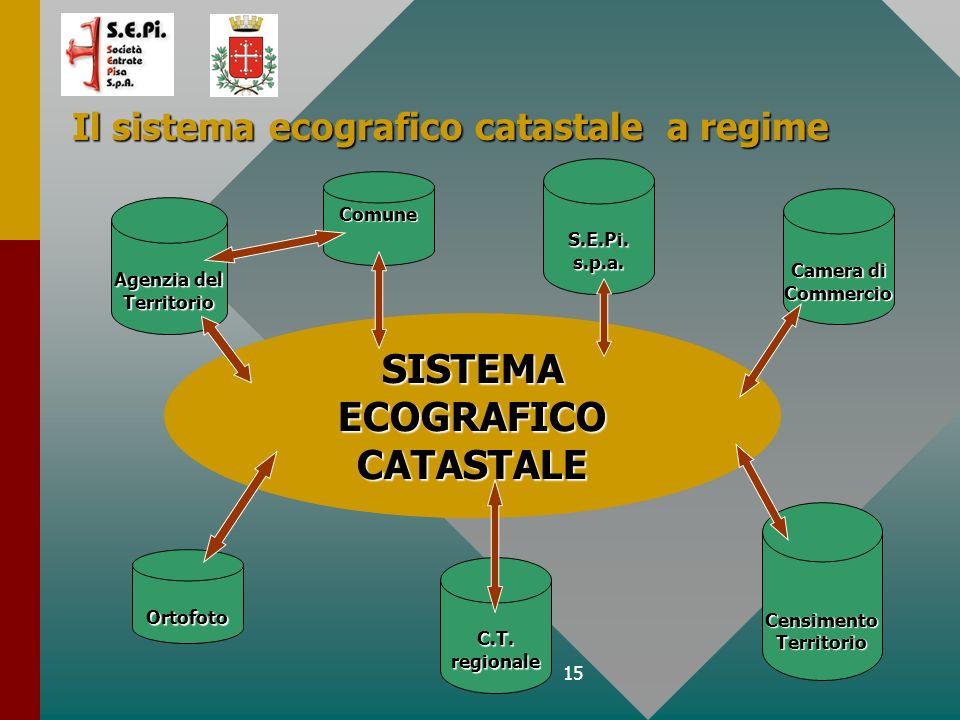 15 Il sistema ecografico catastale a regime SISTEMA ECOGRAFICO CATASTALE Agenzia del Territorio Ortofoto C.T. regionale S.E.Pi. s.p.a. Camera di Comme