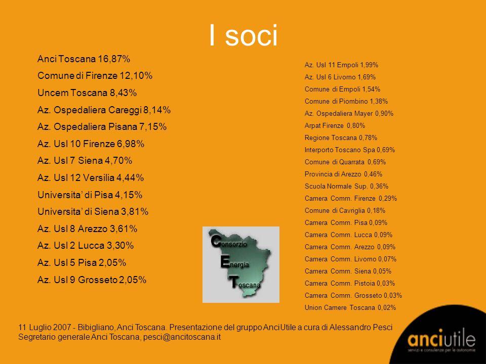 Anci Toscana 16,87% Comune di Firenze 12,10% Uncem Toscana 8,43% Az.