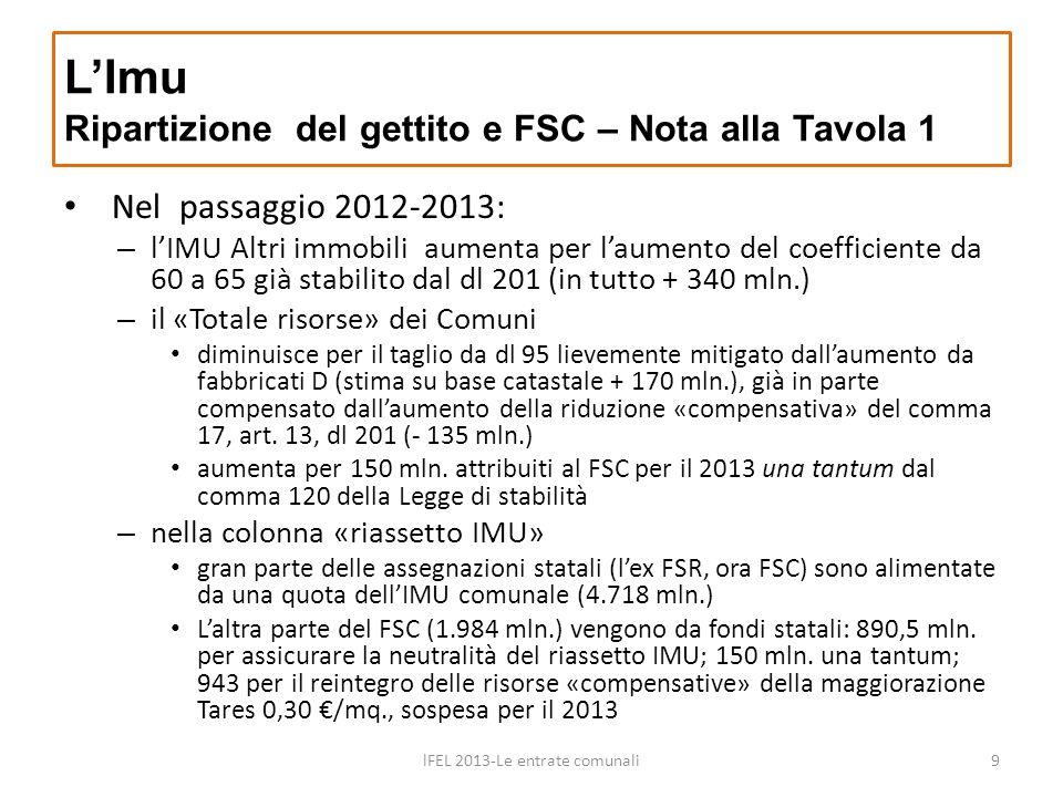 Nel passaggio 2012-2013: – lIMU Altri immobili aumenta per laumento del coefficiente da 60 a 65 già stabilito dal dl 201 (in tutto + 340 mln.) – il «T