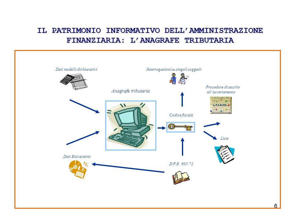 6 IL PATRIMONIO INFORMATIVO DELLAMMINISTRAZIONE FINANZIARIA: LANAGRAFE TRIBUTARIA Anagrafe tributaria Dati Enti esterni Dati modelli dichiarativi D.P.R.