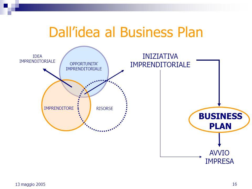 16 13 maggio 2005 Dallidea al Business Plan OPPORTUNITA IMPRENDITORIALE IMPRENDITORE RISORSE IDEA IMPRENDITORIALE INIZIATIVA IMPRENDITORIALE AVVIO IMP