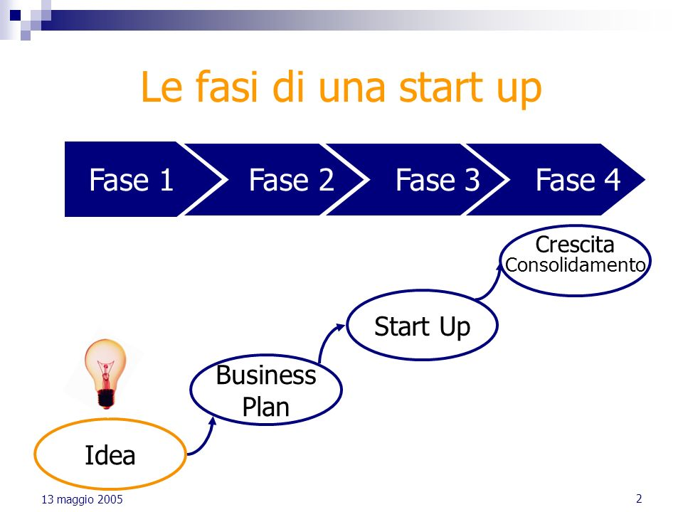 2 Le fasi di una start up Fase 1 Fase 2 Fase 3 Fase 4 Idea Business Plan Start Up Crescita Consolidamento