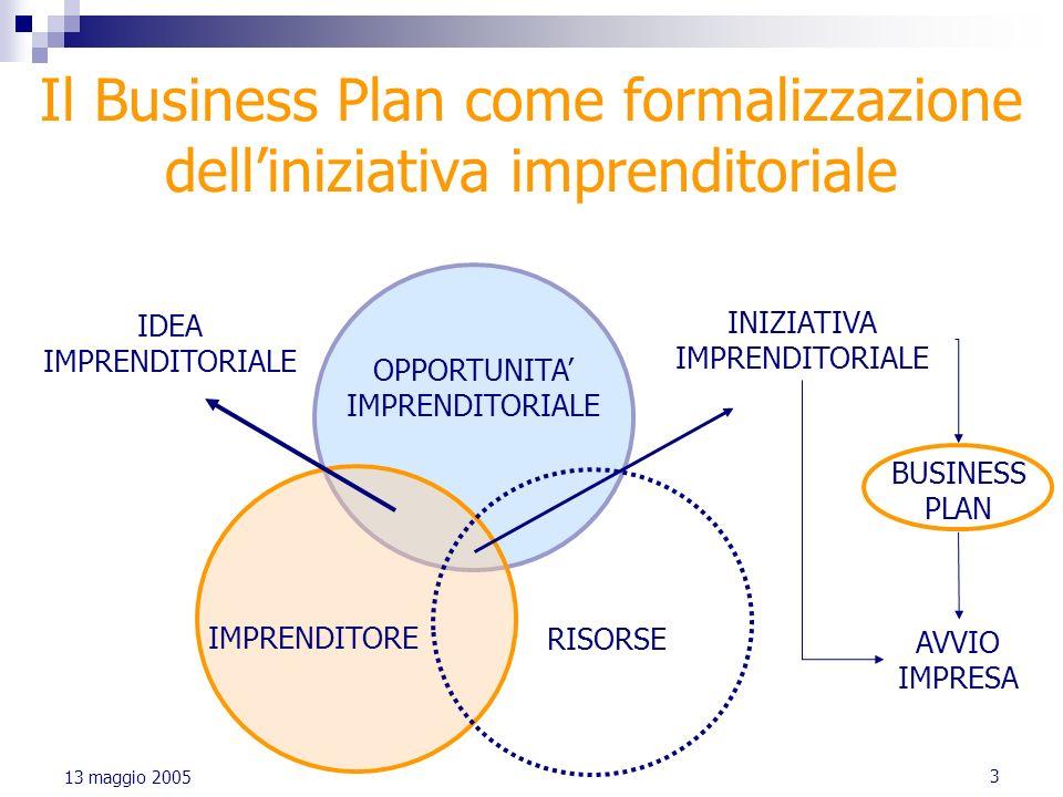 3 13 maggio 2005 Il Business Plan come formalizzazione delliniziativa imprenditoriale OPPORTUNITA IMPRENDITORIALE IMPRENDITORE RISORSE IDEA IMPRENDITO